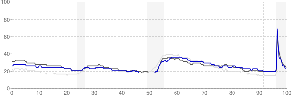 Huntington, West Virginia monthly unemployment rate chart
